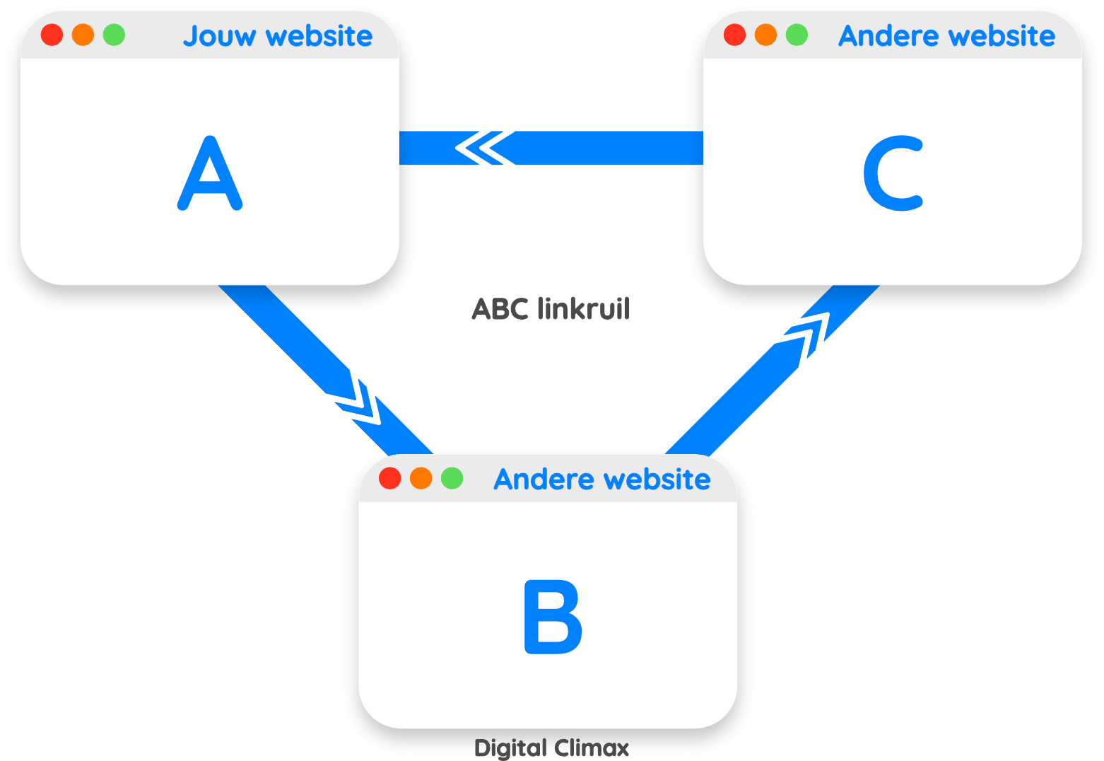ABC linkruil