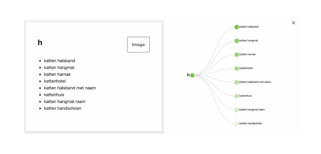 ATP h data visueel