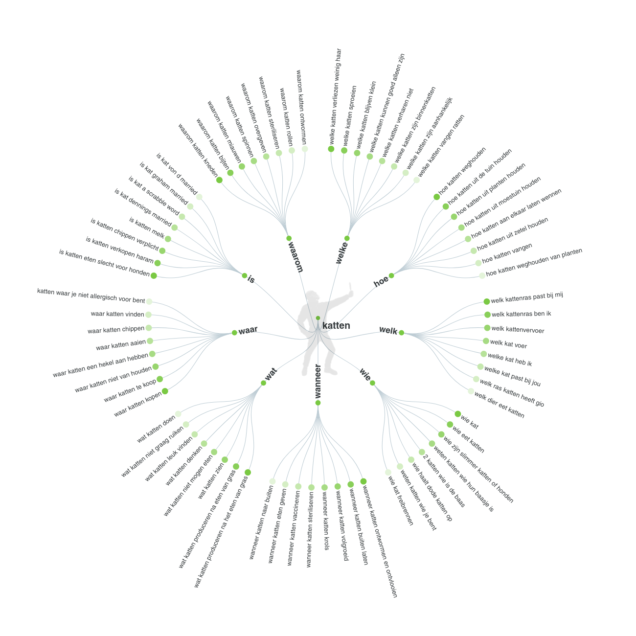 ATP visualisation voorbeeld