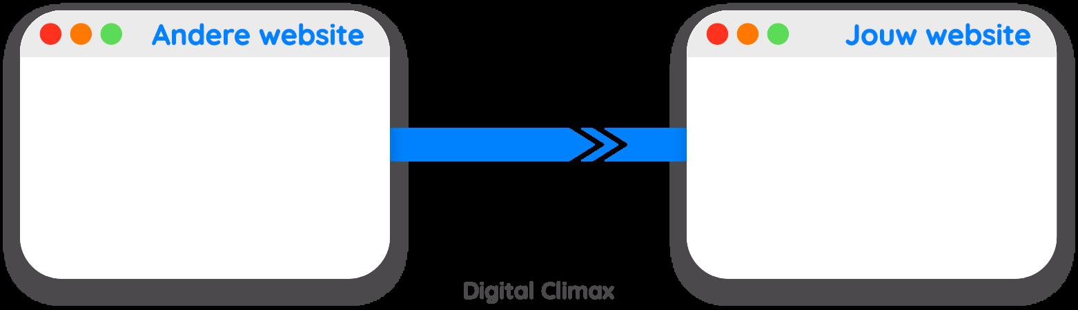 Wat is een backlink