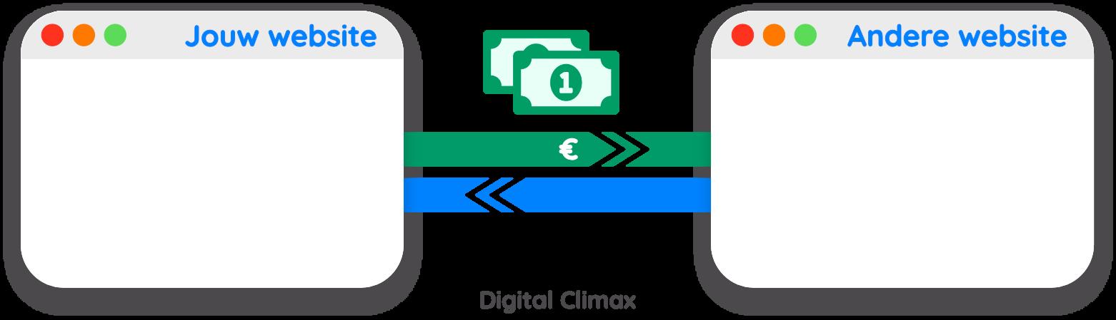 Betalen voor backlinks