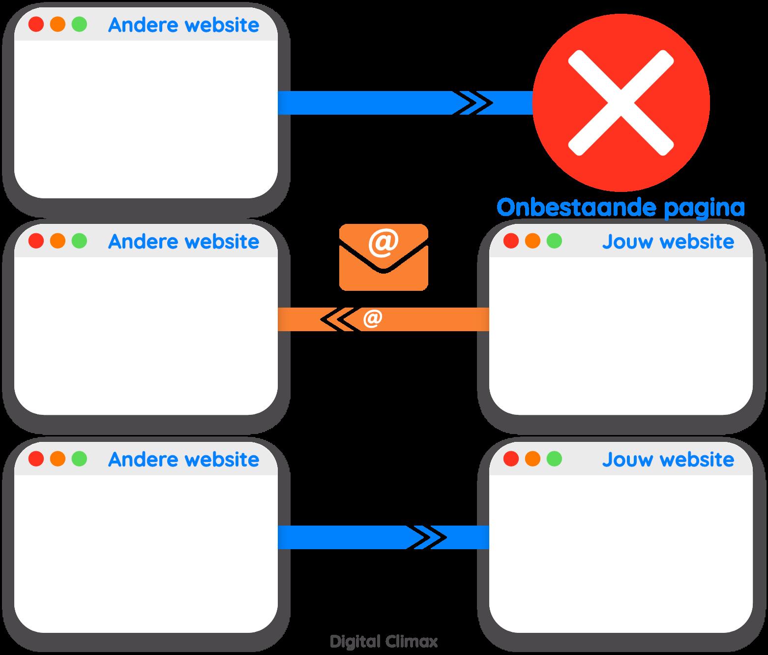 Broken linkbuilding voor meer backlinks