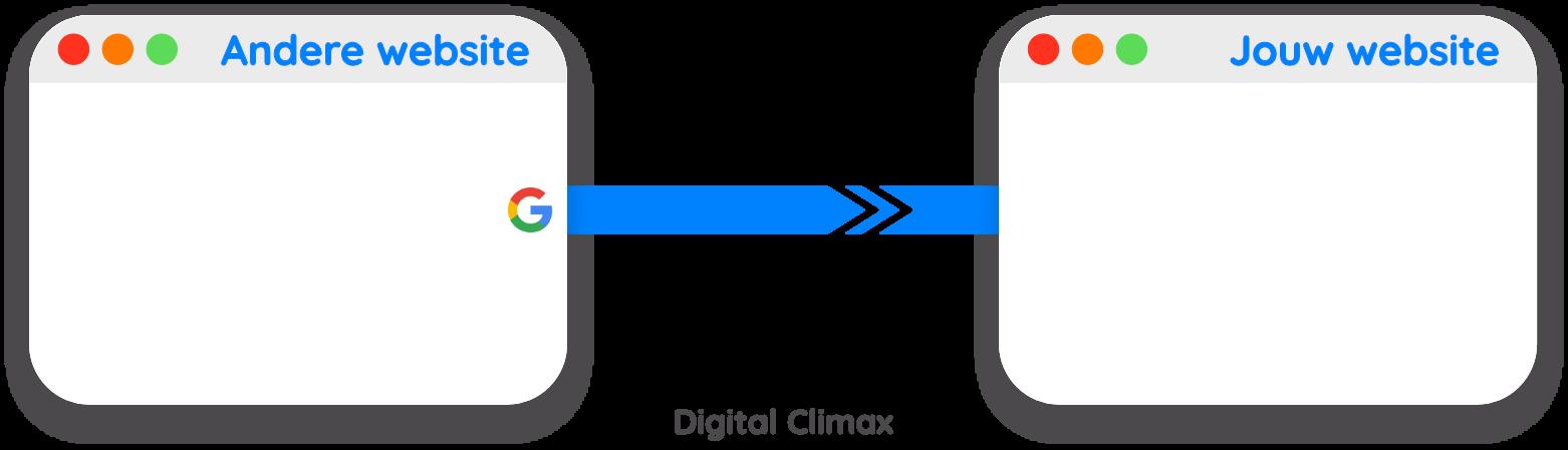 Wat is een DoFollow backlink