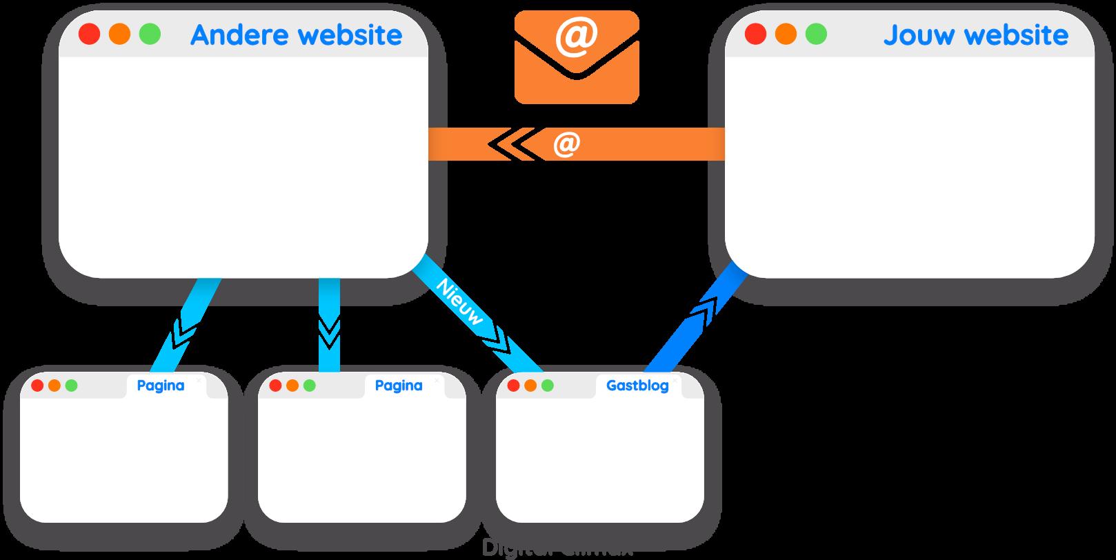 Gastbloggen als Linkbuilding tactiek