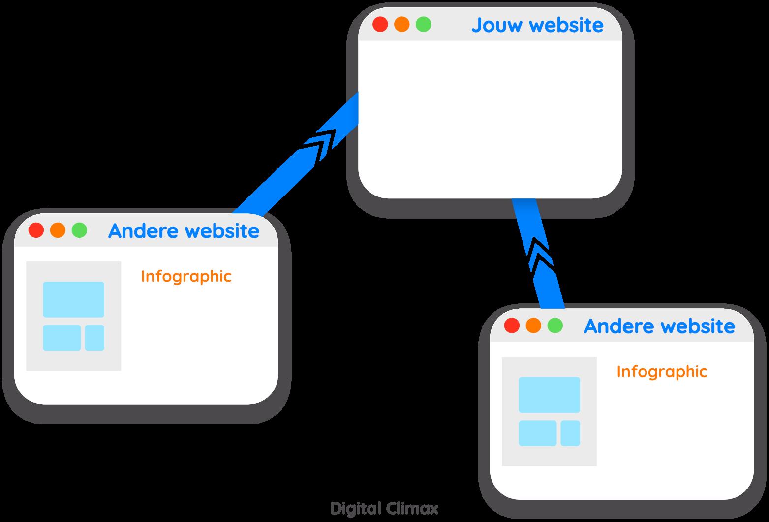 Meer backlinks dankzij infographic linkbuilding