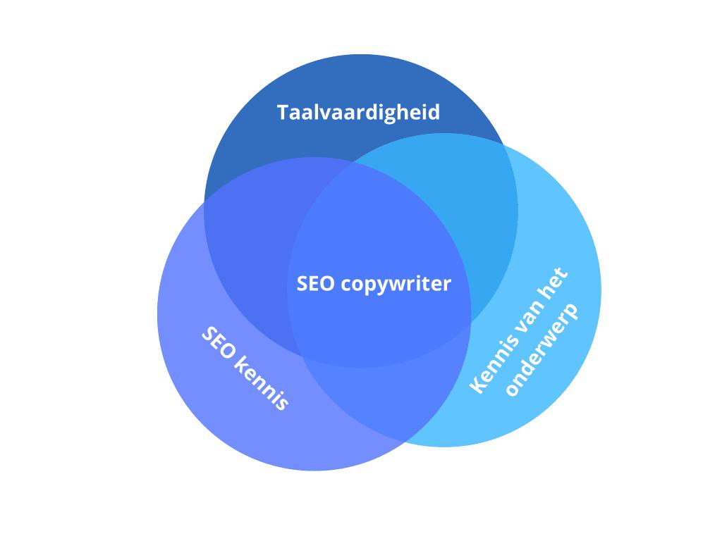 SEO copywriter kennis