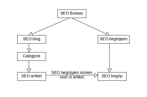 Een gestructureerde SEO architectuur voor een website