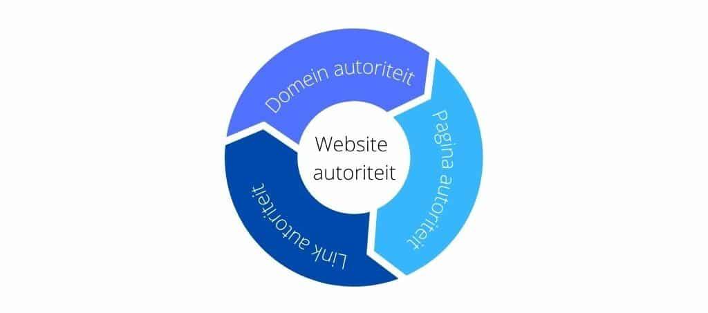 Website autoriteit