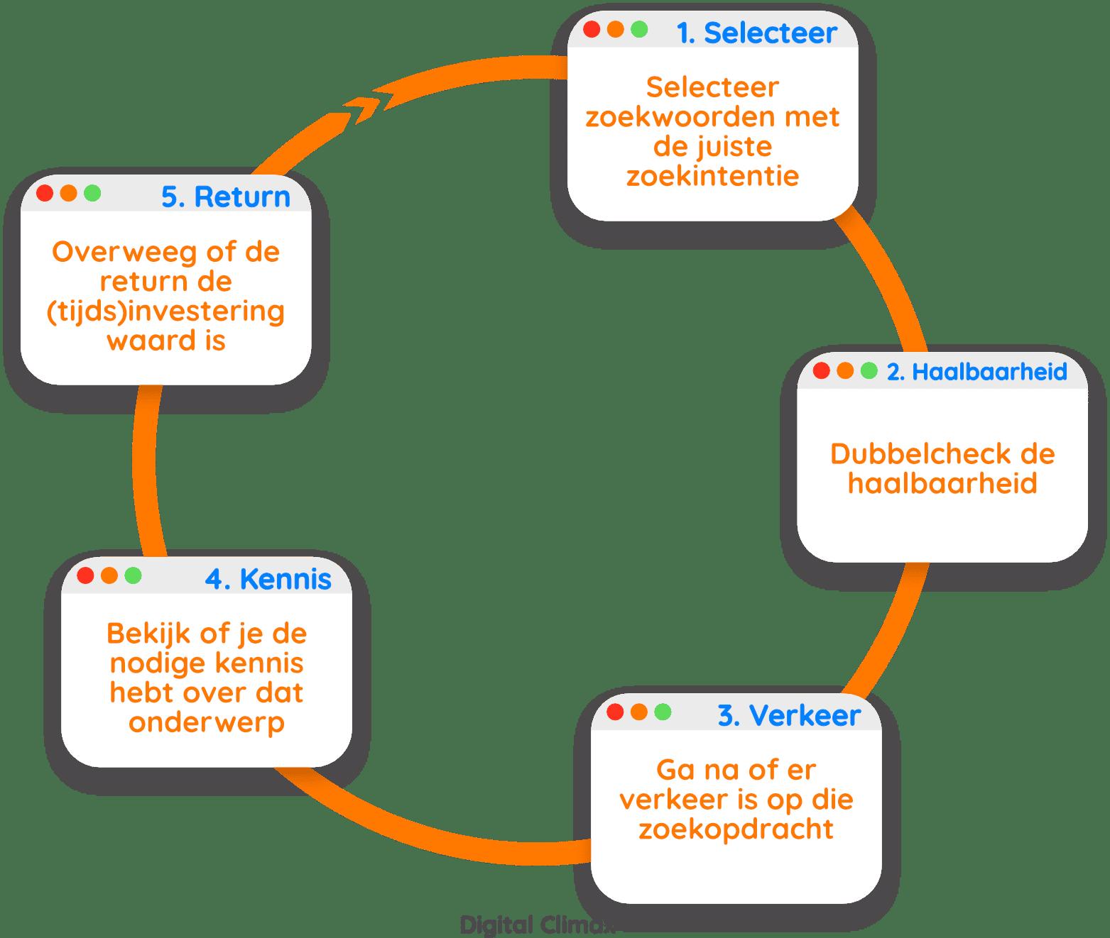 Zoekwoorden Analyse voor webshop SEO